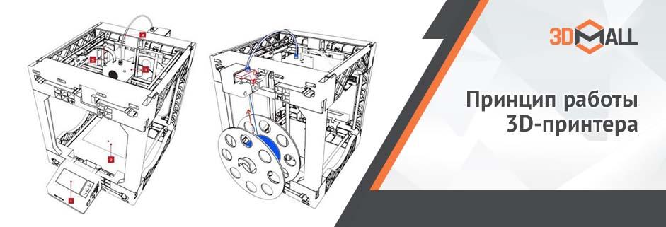 Баннер Принцип работы 3D принтера