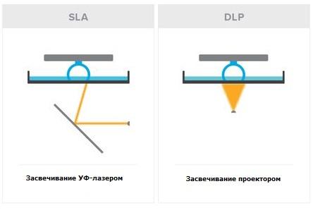Фото Технологии печати SLA и DLP: чем отличаются, достоинства и недостатки 1