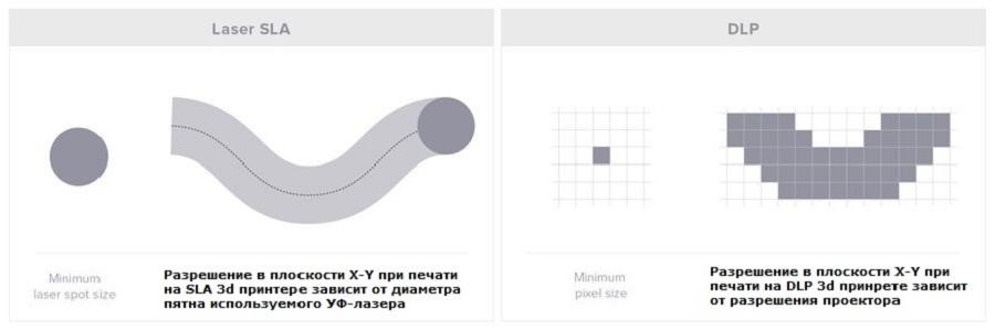 Фото Технологии печати SLA и DLP: чем отличаются, достоинства и недостатки 2
