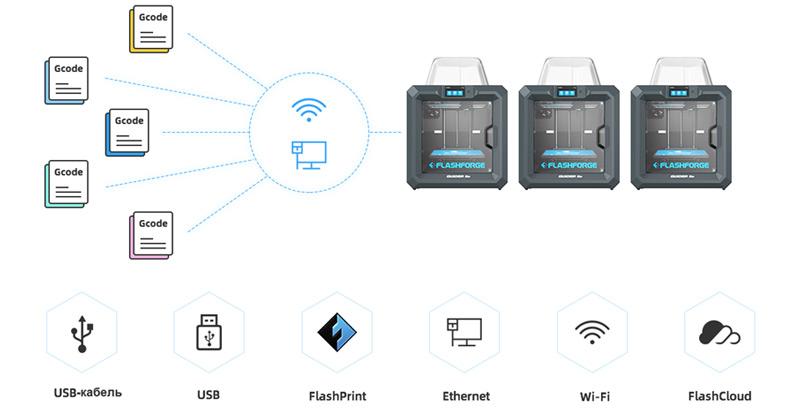 https://3d-m.ru/wp-content/uploads/2020/07/3d_printer_flashforge_guider_iis_20.jpg