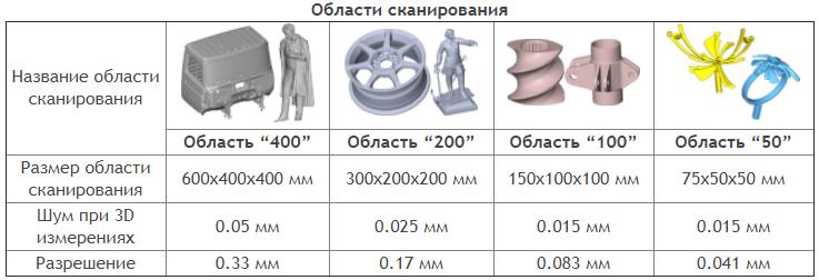 Фото 3D сканера VolumeTechnologies MINI V2 7