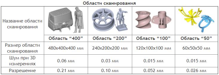 Фото 3D сканера VolumeTechnologies MINI V5 7